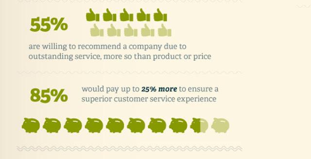 customer satisfaction importance bar chart