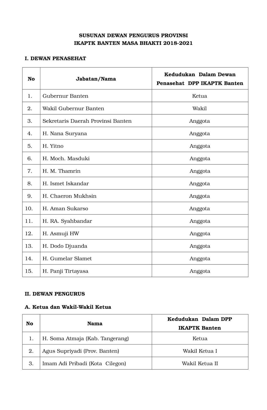 Susunan Pengurus DPP IKAPTK Provinsi Banten 2018-2023