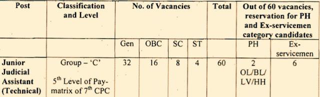 delhi high court recruitment clerk  delhi high court recruitment 2018  delhi high court recruitment result  www.delhihighcourt.nic.in recruitment 2018  delhi high court vacancy 2018  delhi high court recruitment clerk 2018  delhi high court notification  delhi high court recruitment 2018 peon, jobs in Delhi, jobs in Sikkim, jobs in Siliguri, jobs in Darjeeling, jobs in kurseong, jobs in Kalimpong, jobs in Gangtok, jobs in India,