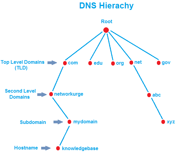 How DNS Works?, DNS Hierarchy
