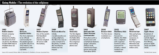 Going mobile the evolution of the cellphone