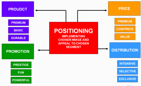 Segmenting-targeting-positioning