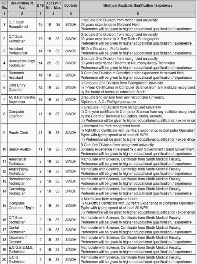 Advertisement for Civil Hospital Karachi Jobs January 2019 Page No. 1/6