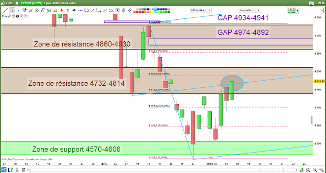 Analyse technique CAC40 -2- 08/01/19 - fourchette andrews