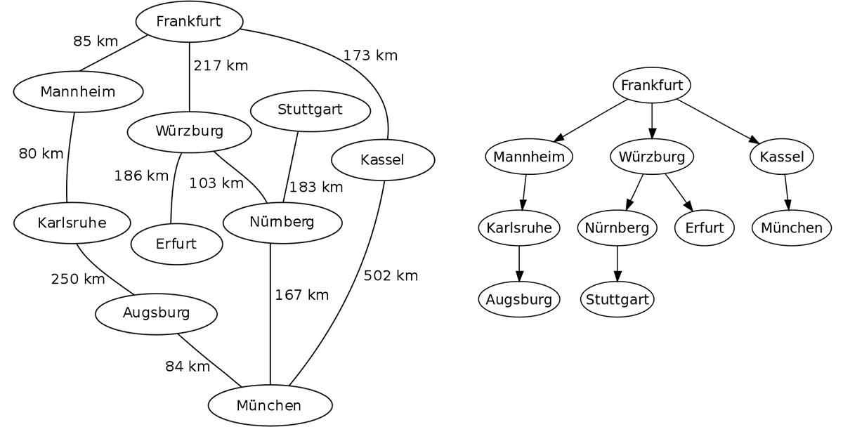 Grafo com cidades da Alemanha