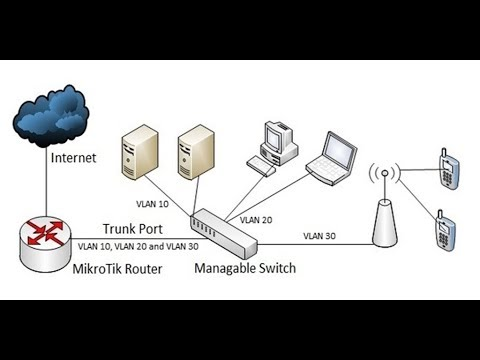 How to Create VLAN And Bridge in MikroTik Routers -