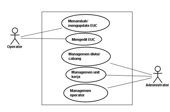 Mengenal Use Case Diagram About Blogging Tutorials Information