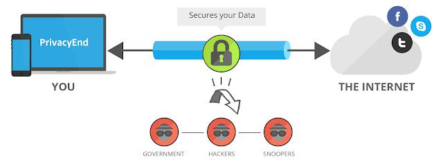 VPN Kaise Kaam Karta Hai