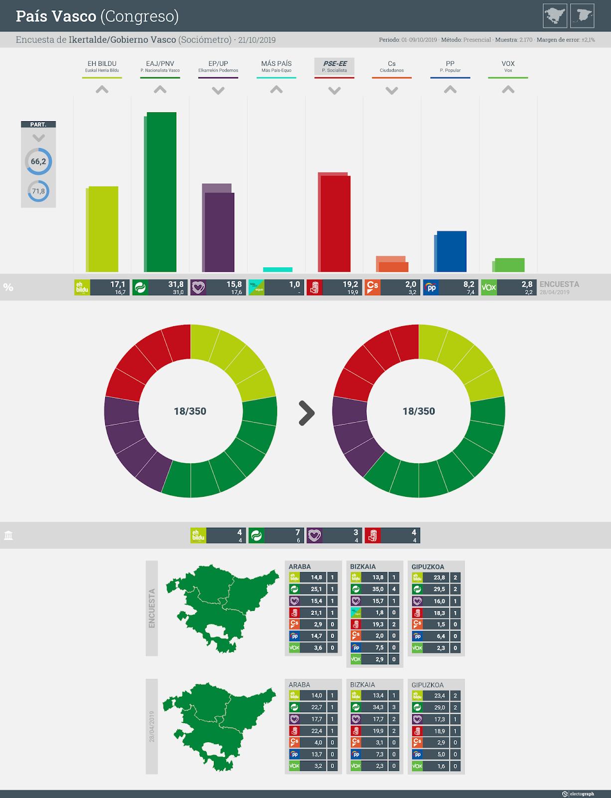 Gráfico de la encuesta para elecciones generales en el País Vasco realizada por Ikertalde y el Gobierno Vasco, 21 de octubre de 2019