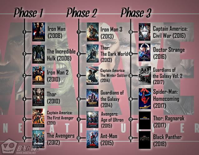 Cara Menonton MCU (Marvel Cinematic Universe) Dengan Alur Yang Benar - Part 2
