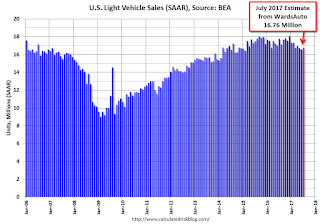 U.S. Light Vehicle Sales at 16.76 million annual rate in July