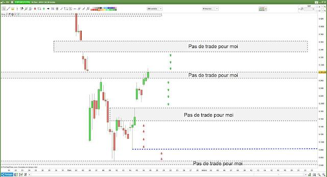 Bilan plan de trade vendredi CAC40 $cac [16/02/18]