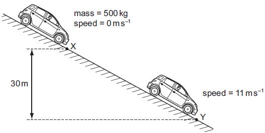 A car of mass 500 kg is at rest at point X on a slope, as