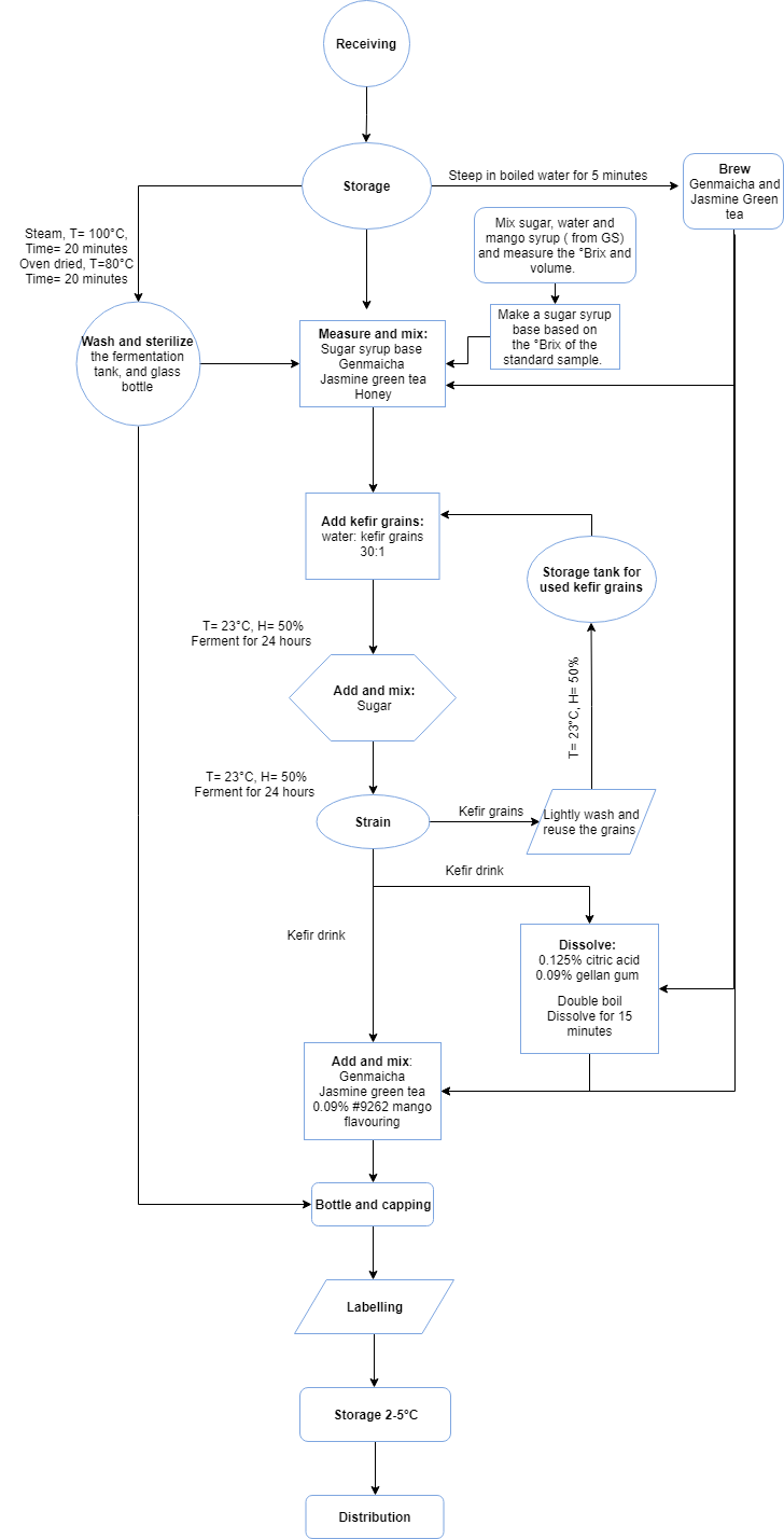 medium resolution of our cp process flow diagram