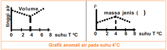 Grafik anomali air pada suhu 4°C - Proses Pemuaian pada Zat Cair