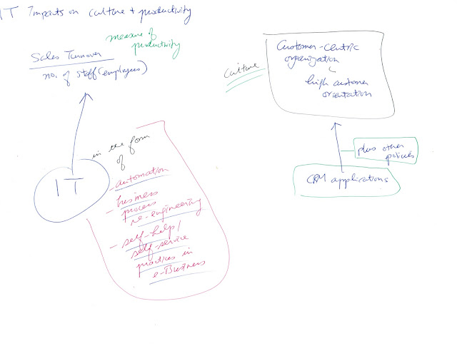 GW Electronic Commerce subject notes