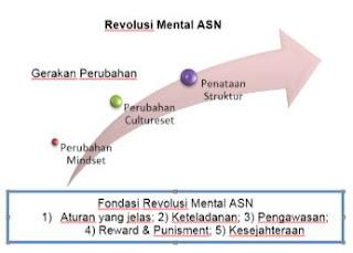 Revolusi Mental Aparatur Sipil Negara (ASN)