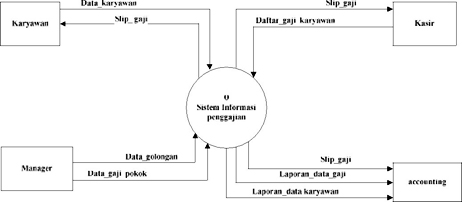 Membuat data flow diagram level context dan level 0 untuk sistem membuat data flow diagram level context dan level 0 untuk sistem informasi penggajian pegawai ccuart Choice Image