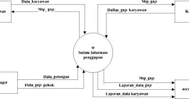 Membuat data flow diagram level context dan level 0 untuk sistem membuat data flow diagram level context dan level 0 untuk sistem informasi penggajian pegawai technology computer ccuart Gallery
