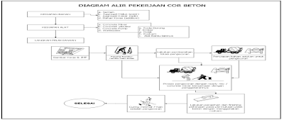 Diagram Alir Pengecoran Beton