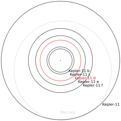 Sciency Thoughts: A new study of the Kepler 11 planetary