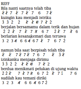 Not Angka Lagu Akad Keyboard