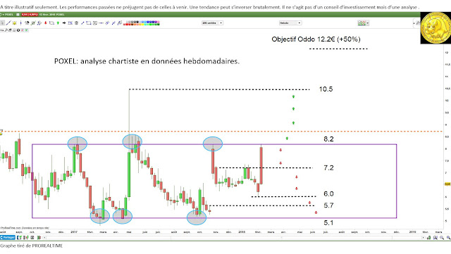 Analyse technique #POXEL $POXEL [14/02/18]