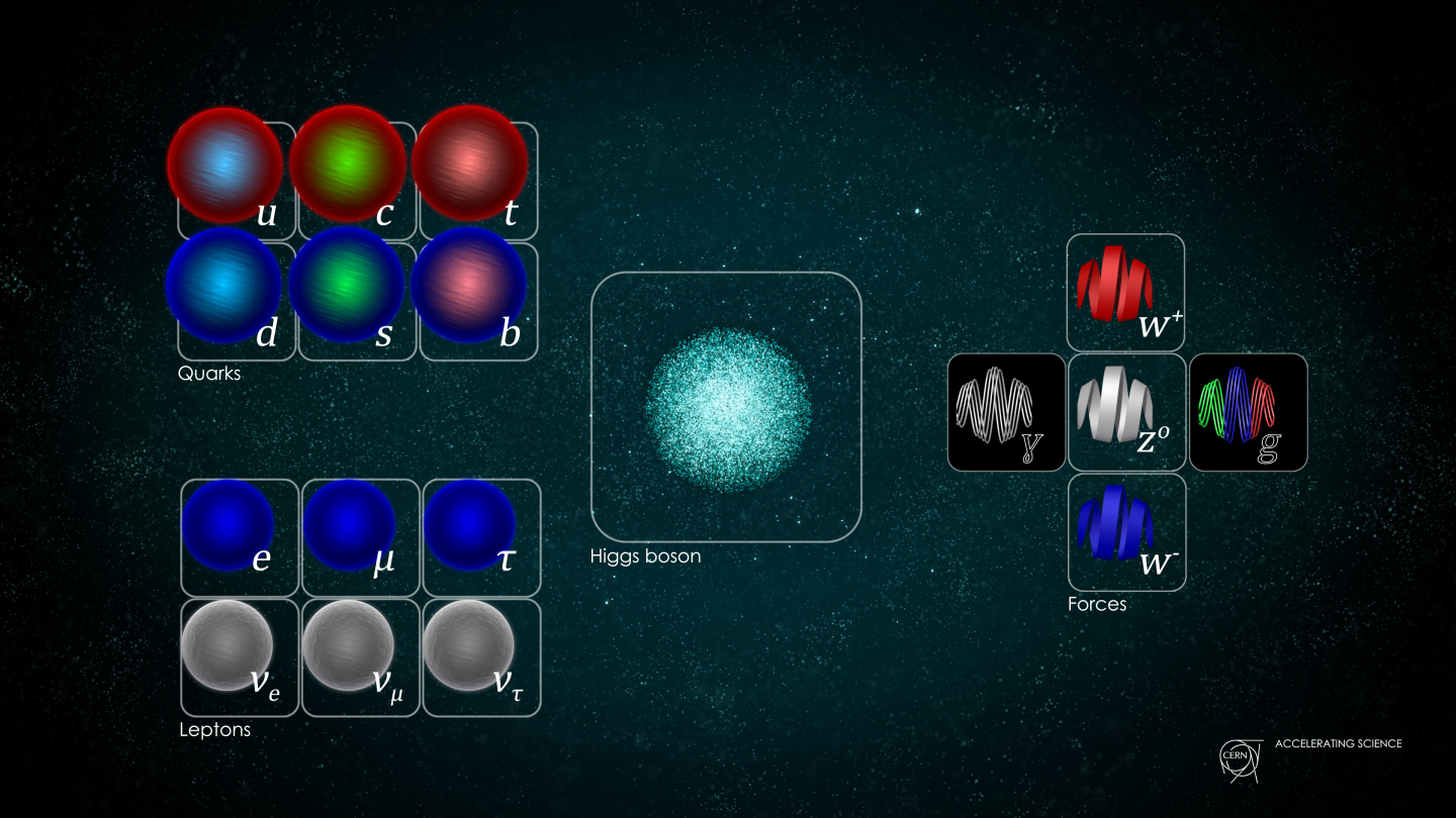 new basic particles called quarks may be discovered using particle accelerators Historically, the first accelerators used simple technology of a single static high voltage to accelerate charged particles the charged particle was accelerated through an evacuated tube with an electrode at either end, with the static potential across it.