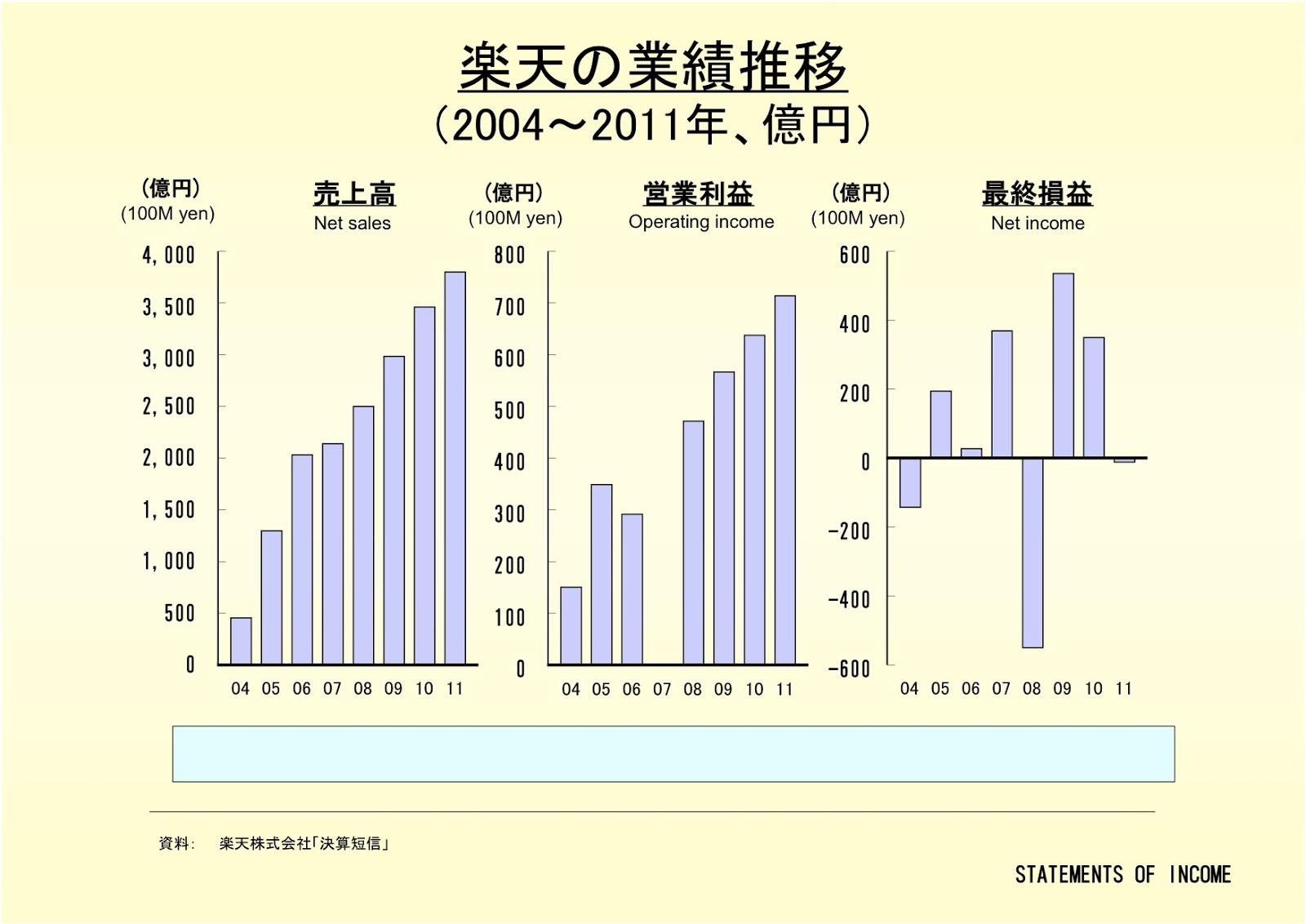 楽天株式会社の業績推移