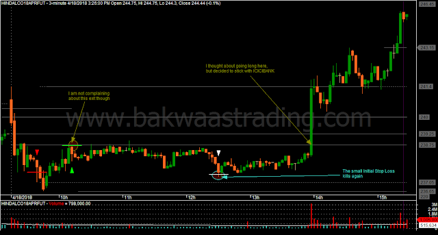 Day Trading Price Action HINDALCO