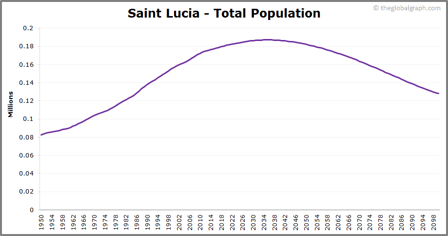 Saint Lucia  Total Population Trend
