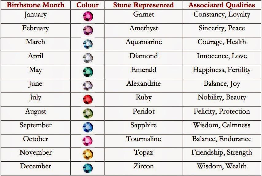 Serendipity Jewellery: Serendipity Gems: Zodiac and