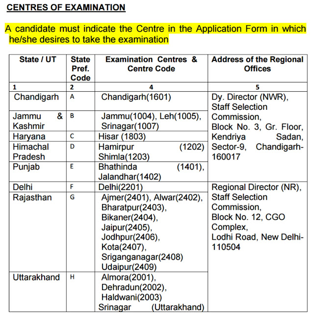 SSC MTS Exam Centres