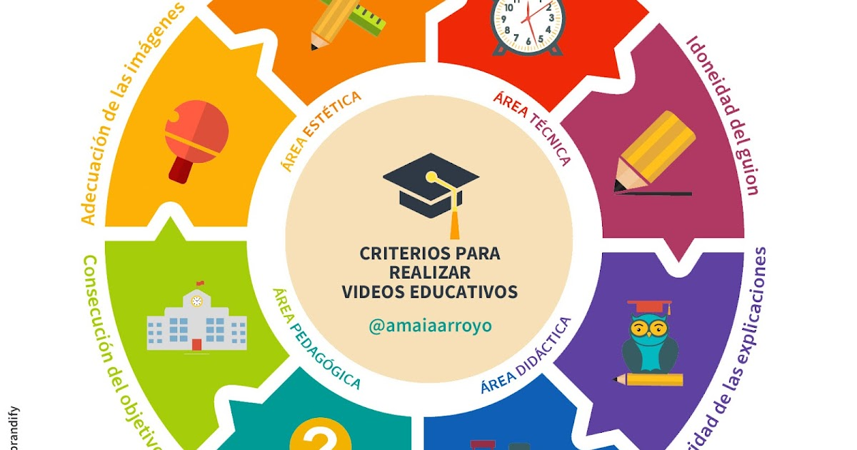 Thumbnail for PENSANDO VISUALMENTE: CRITERIOS PARA REALIZAR VIDEOS EDUCATIVOS