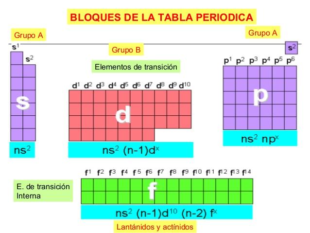 Quimica i tarea sesin 13 y 14 dibujar los bloques en los que se clasifican los elementos dentro de la tabla peridica bloque s p d f urtaz Gallery
