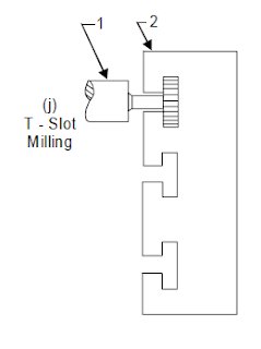 T-Slot Milling Operation