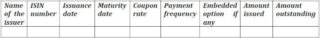 Specifications Related To ISIN For Debt Securities Issued Under SEBI (ILDS) Reg., 2008