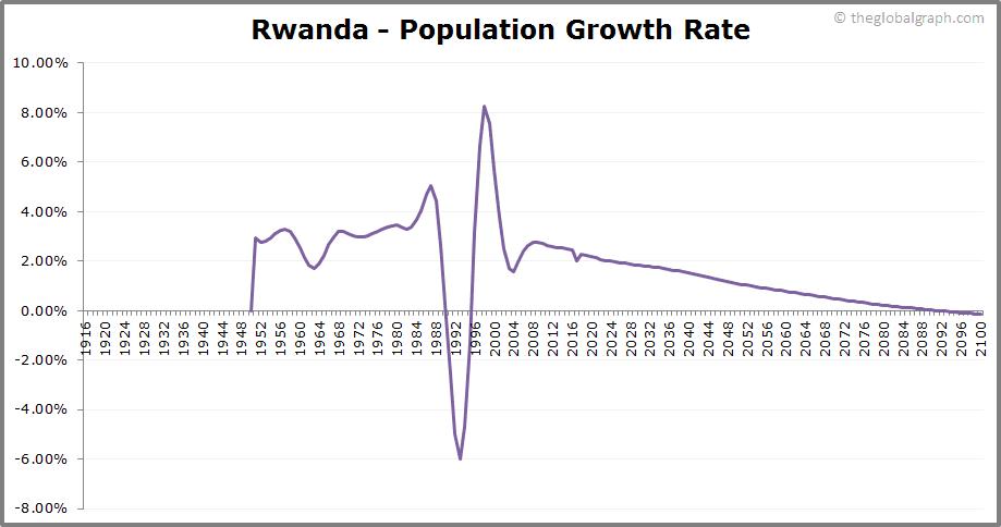 Rwanda  Population Growth Rate