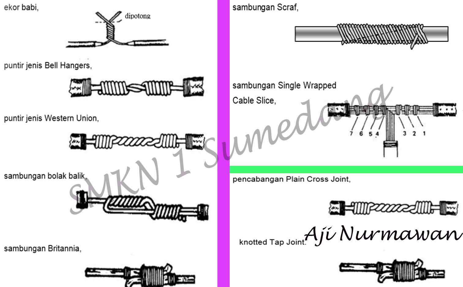 Dunia ilmu pengetahuan macam macam sambungan kabel listrik dan knotted tap joint ialah cara cara untuk mencabang kabel yang posisinya dalam satu bidang datar dengan memberi suatu simpul agar sambungan lebih kuat ccuart Gallery