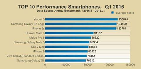 على حسب اختبارات منصة AnTuTu التي أفادت أن هاتف Xiaomi Mi5 هو الأسرع مقارنة بين الهواتف