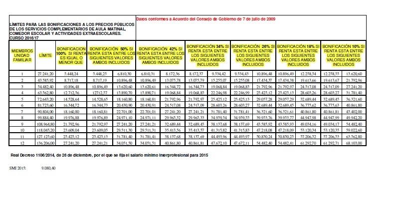 Comedores Escolares Andalucia. Más de 1.600 niños se quedan sin ...