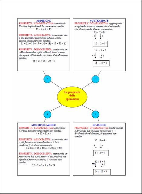 Super didattica matematica scuola primaria: La proprietà invariantiva  IJ72