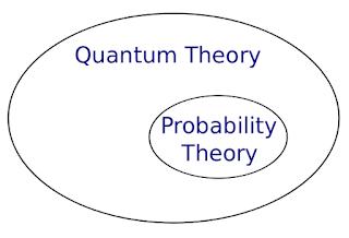 الاحتمالات الكمّية ومشكلة القياس – Quantum Probability & the Measurement Problem
