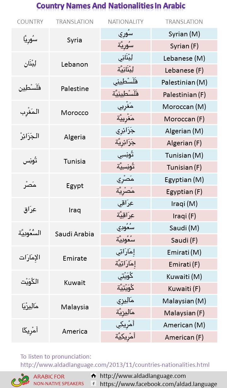 244 FREE ESL nationalities worksheets