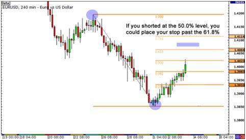 bagaimana menempatkan stop loss dan mengambil untung di forex berapa banyak uang yang dilakukan trader forex rata-rata