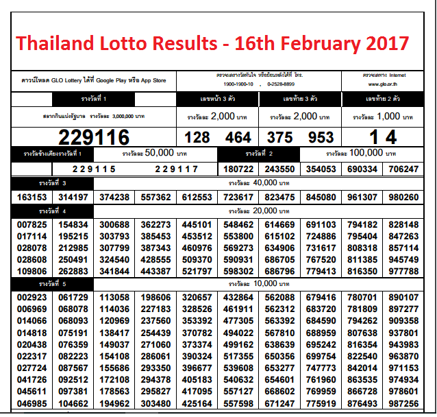 thailand-lotto-results-16th-february