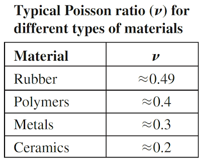 Explained: Elastic Behavior of Materials