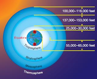 Temperature and Altitude