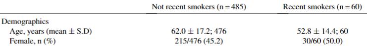 図:たばこの喫煙