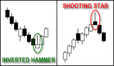 pola Inverted hammer & shooting star